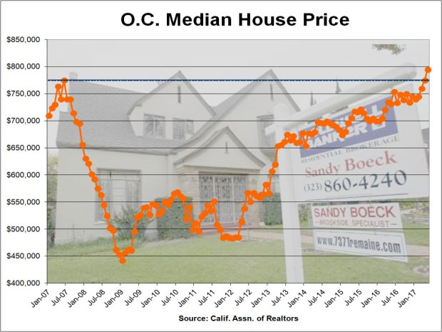 Orange County Median Home Price Sets Record $795,000
